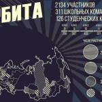 В Нефтеюганском Кванториуме организовали первый онлайн-турнир «Орбита»